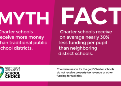 Charter Schools: Myths v. Facts